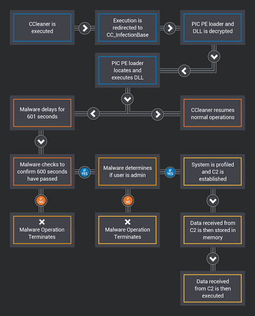 Что известно об атаке на цепи поставок CCleaner - 8