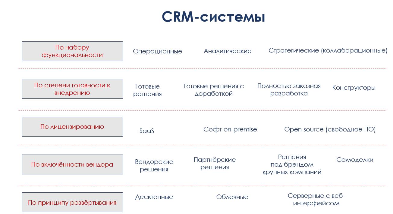 Действительно, а что такое CRM-система? - 3