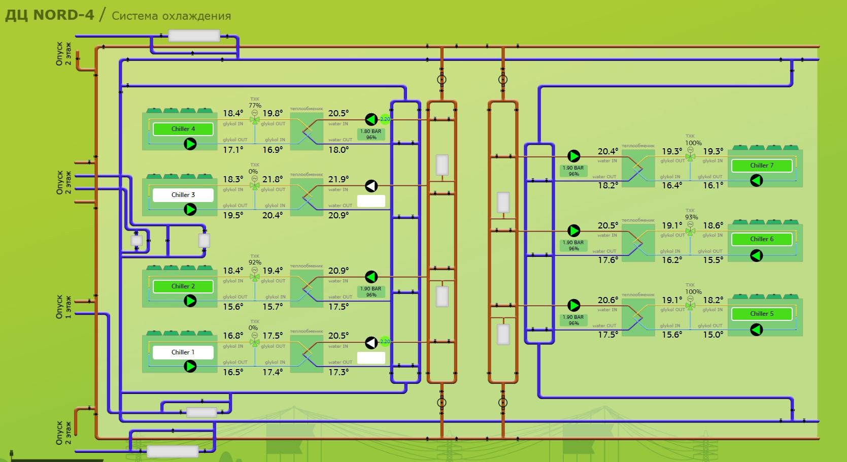 Мониторинг инженерной инфраструктуры в дата-центре. Часть 3. Система холодоснабжения - 1
