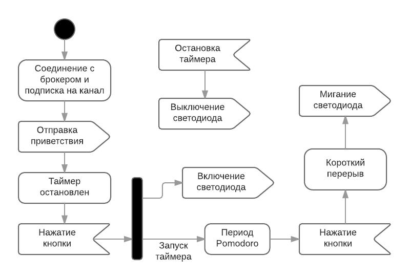Тайм-менеджмент для кинестетиков - 12