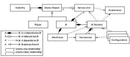 Как создавали систему чувств ИИ в Thief: The Dark Project - 3