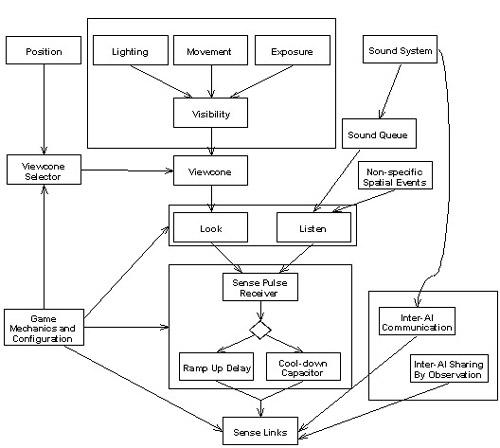 Как создавали систему чувств ИИ в Thief: The Dark Project - 6