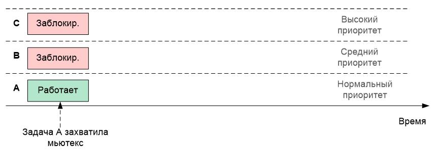 Обзор одной российской RTOS, часть 6. Средства синхронизации потоков - 10
