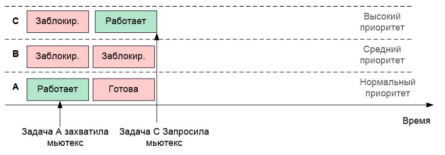 Обзор одной российской RTOS, часть 6. Средства синхронизации потоков - 11