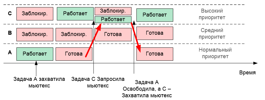 Обзор одной российской RTOS, часть 6. Средства синхронизации потоков - 13
