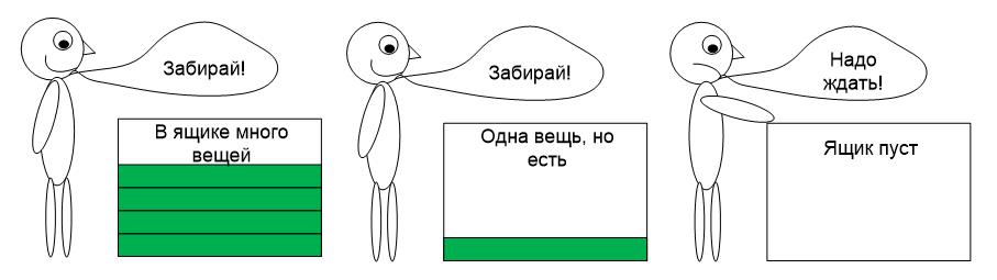 Обзор одной российской RTOS, часть 6. Средства синхронизации потоков - 8