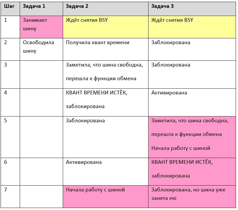 Обзор одной российской RTOS, часть 6. Средства синхронизации потоков - 9