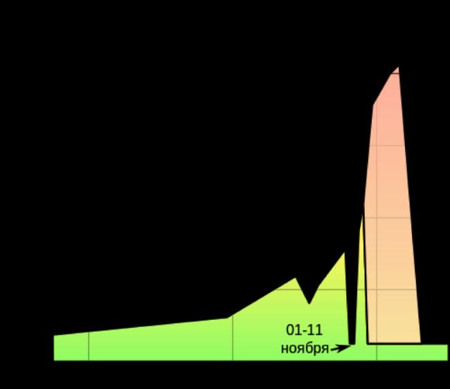 «Тюльпаномания»: биржевой пузырь, которого не было - 2
