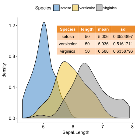 ggplot2: как легко совместить несколько графиков в одном, часть 3 - 2