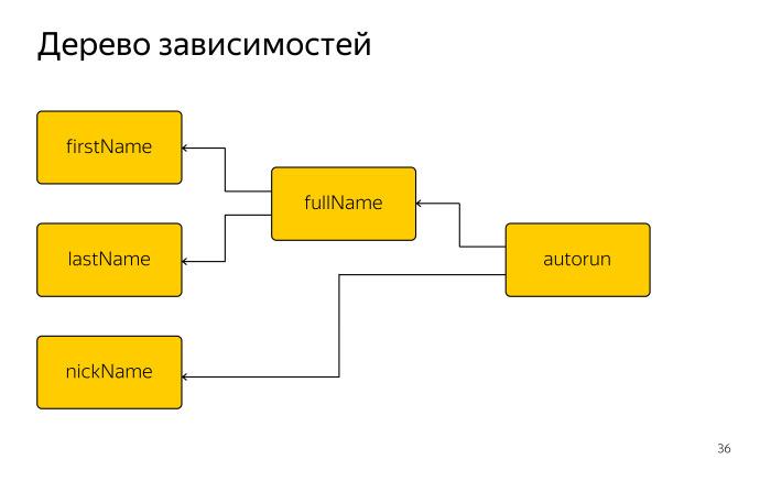 Как библиотека MobX помогает управлять состоянием веб-приложений. Лекция в Яндексе - 13