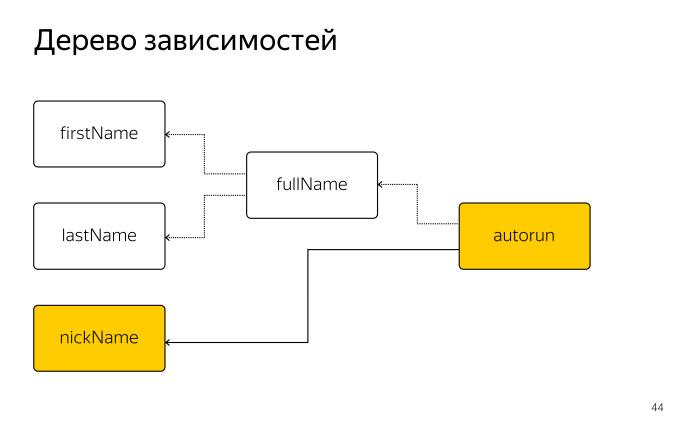 Как библиотека MobX помогает управлять состоянием веб-приложений. Лекция в Яндексе - 18