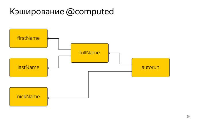 Как библиотека MobX помогает управлять состоянием веб-приложений. Лекция в Яндексе - 22