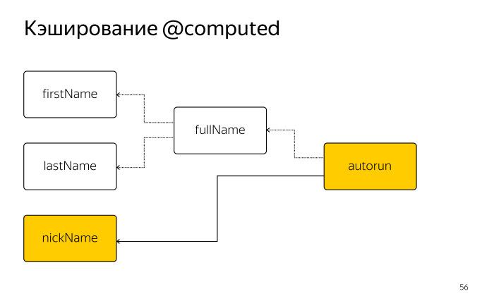 Как библиотека MobX помогает управлять состоянием веб-приложений. Лекция в Яндексе - 23