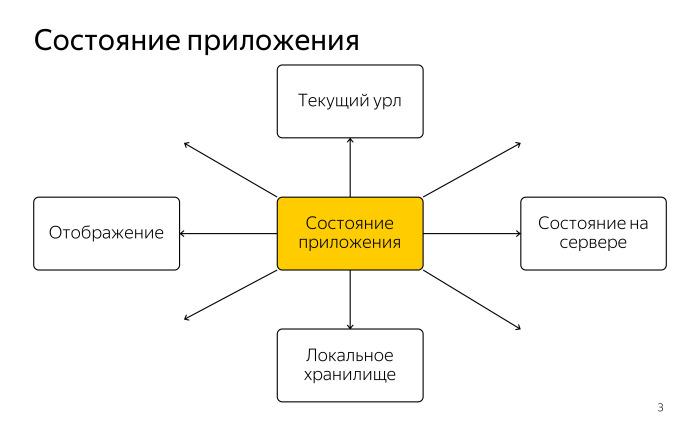 Как библиотека MobX помогает управлять состоянием веб-приложений. Лекция в Яндексе - 1