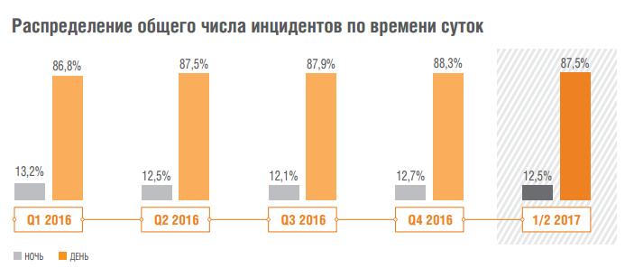 Аналитика Solar JSOC: как атакуют российские компании - 2
