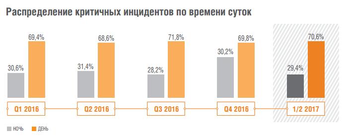 Аналитика Solar JSOC: как атакуют российские компании - 3
