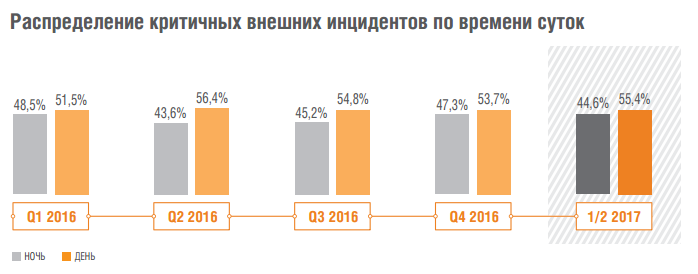 Аналитика Solar JSOC: как атакуют российские компании - 4