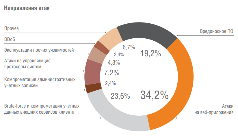 Аналитика Solar JSOC: как атакуют российские компании - 5