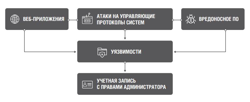 Аналитика Solar JSOC: как атакуют российские компании - 6