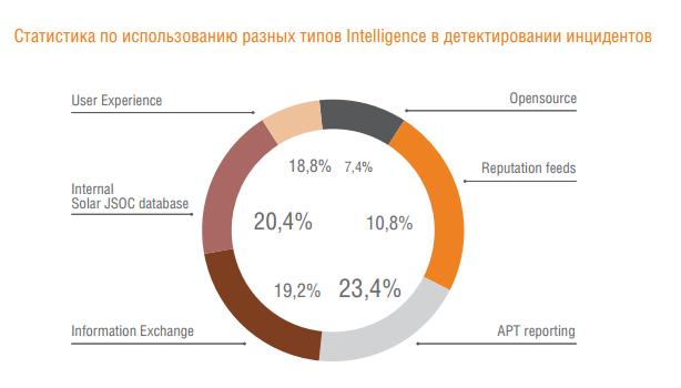 Аналитика Solar JSOC: как атакуют российские компании - 9