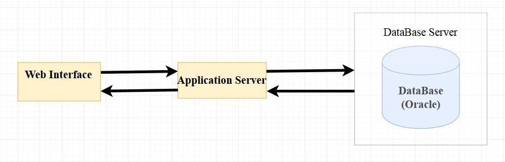 Отладка PL-SQL кода для внешней сессии БД - 1
