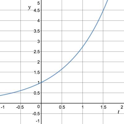 График функции y(t)=e^t