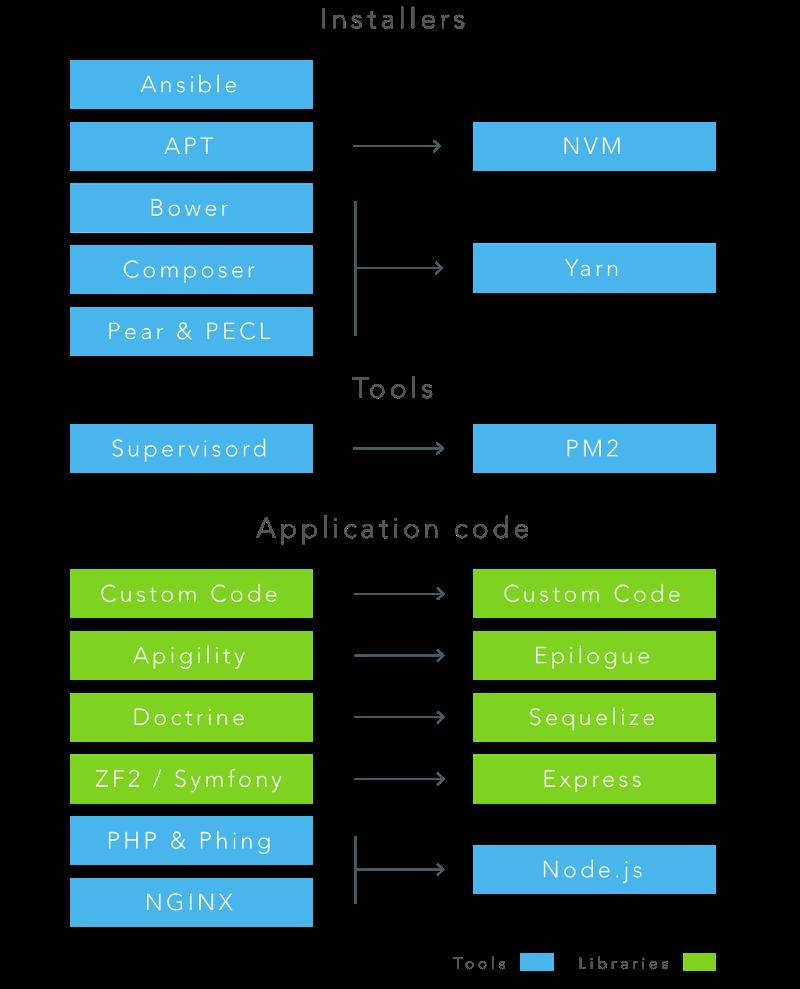 Node.js и переход с PHP на JavaScript - 2
