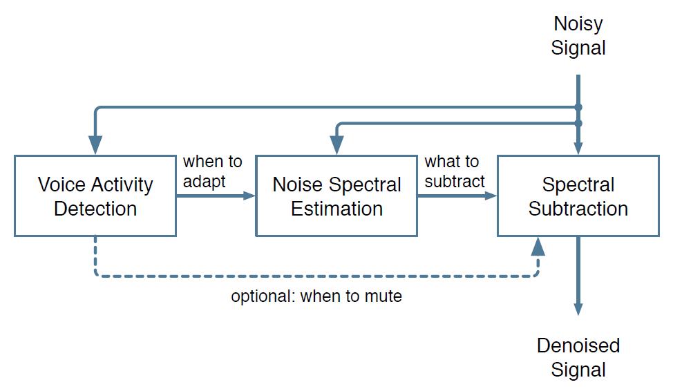 RNNoise: пожертвуй свой шум для обучения нейросети Mozilla - 3