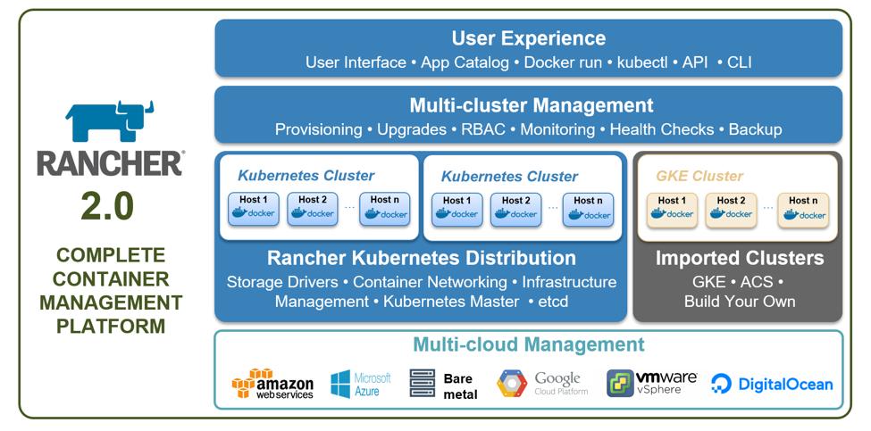 Что будет в Rancher 2.0 и почему он переходит на Kubernetes? - 2