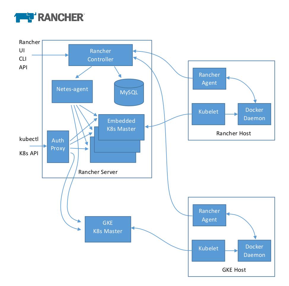 Что будет в Rancher 2.0 и почему он переходит на Kubernetes? - 3