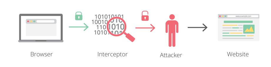 О перехвате трафика: 4-10% зашифрованного HTTPS-трафика сегодня перехватывается - 10
