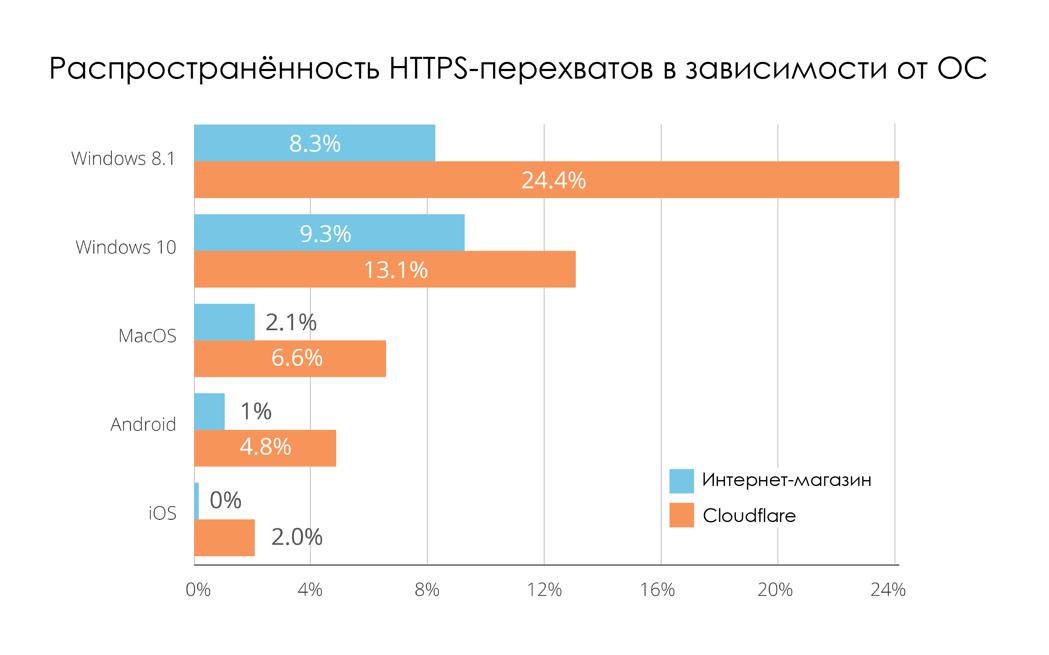 О перехвате трафика: 4-10% зашифрованного HTTPS-трафика сегодня перехватывается - 6