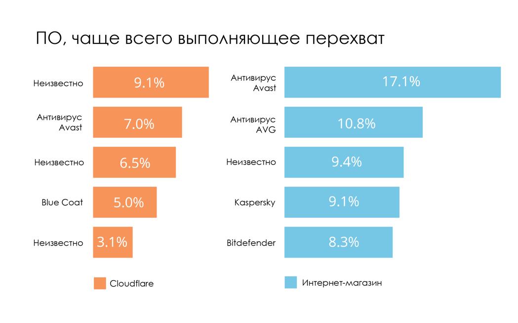 О перехвате трафика: 4-10% зашифрованного HTTPS-трафика сегодня перехватывается - 8
