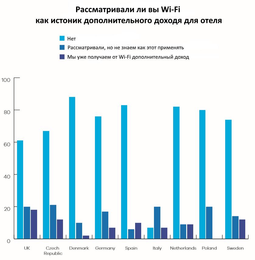 Почему гостиничная индустрия должна пересмотреть свое отношение к Wi-Fi - 5