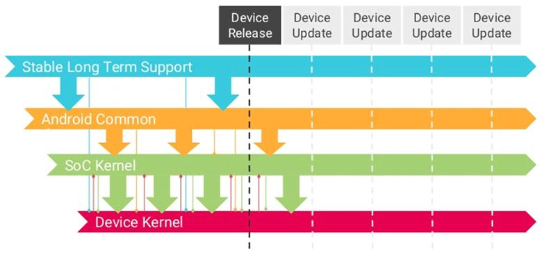 Срок поддержки версий LTS ядра Linux увеличили до шести лет - 2
