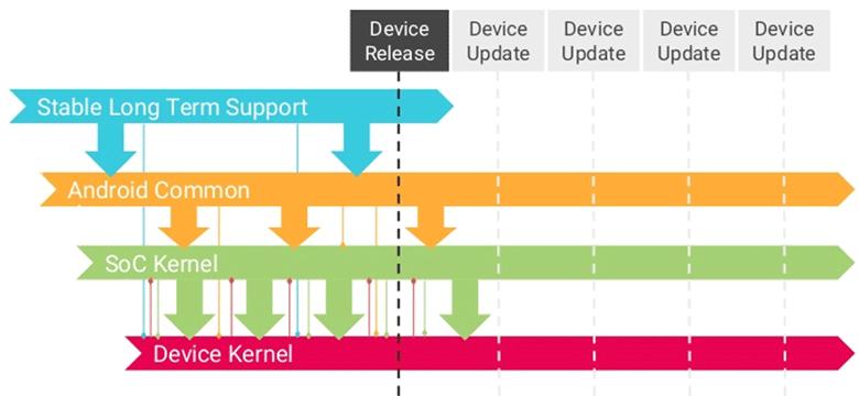 Срок поддержки версий LTS ядра Linux увеличили до шести лет - 1