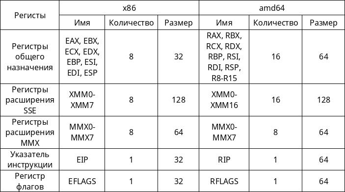Введение в реверс инжиниринг с Radare2 - 2