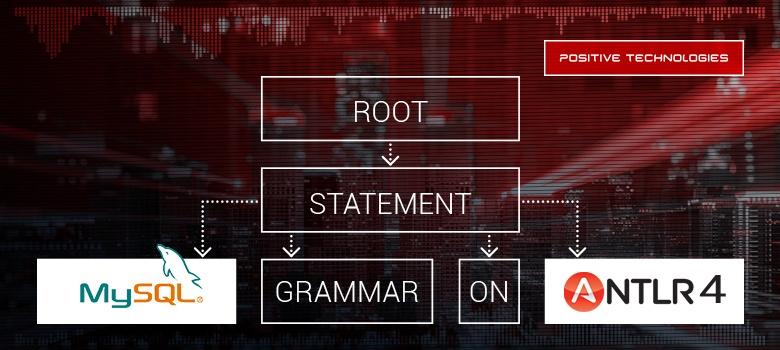 Грамматика MySQL на ANTLR 4
