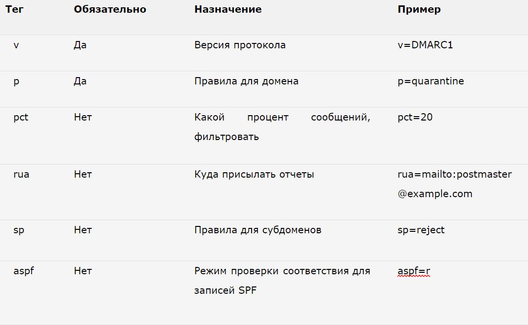Настройка DKIM, SPF и DMARC в Zimbra Collaboration Suite - 6