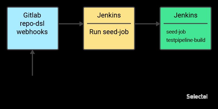 Управление задачами в Jenkins - 5