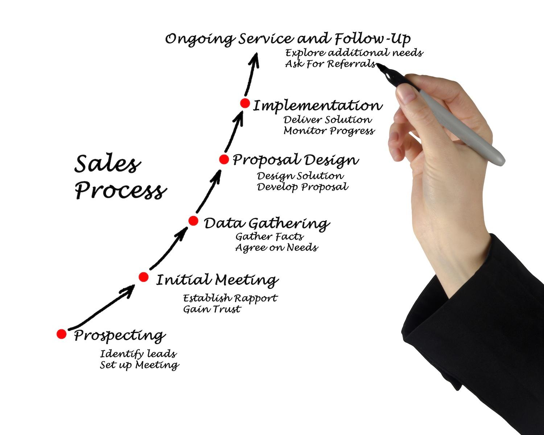 3 основных процесса, которые должна автоматизировать CRM-система. Автоматизируем процесс конверсии. Часть 2 - 1