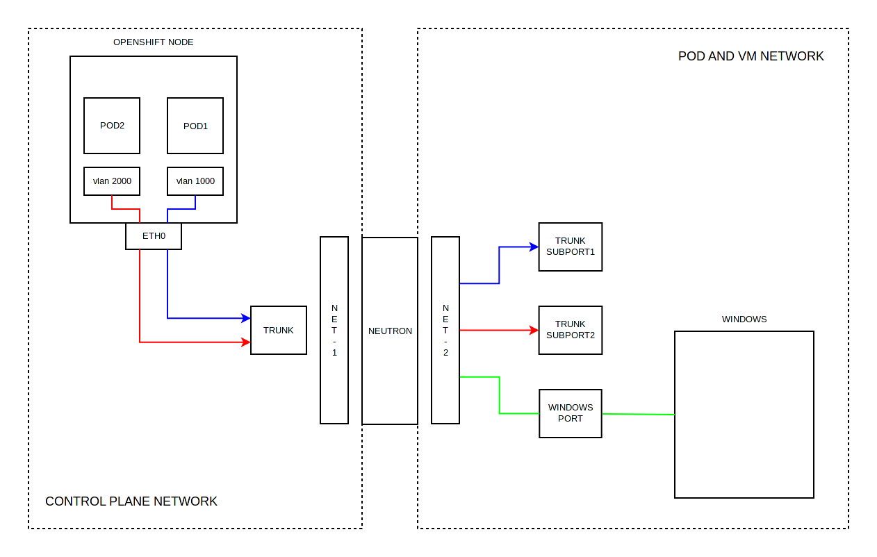 Тестирование в Openshift: Интеграция с Openstack - 2