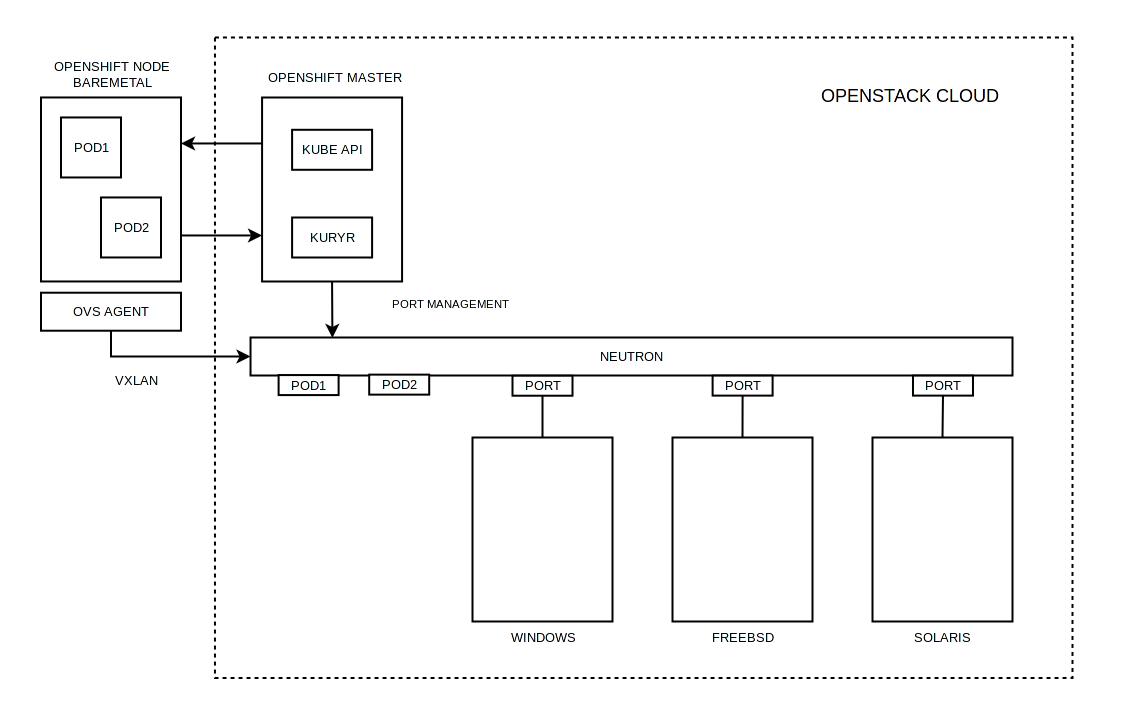 Тестирование в Openshift: Интеграция с Openstack - 3
