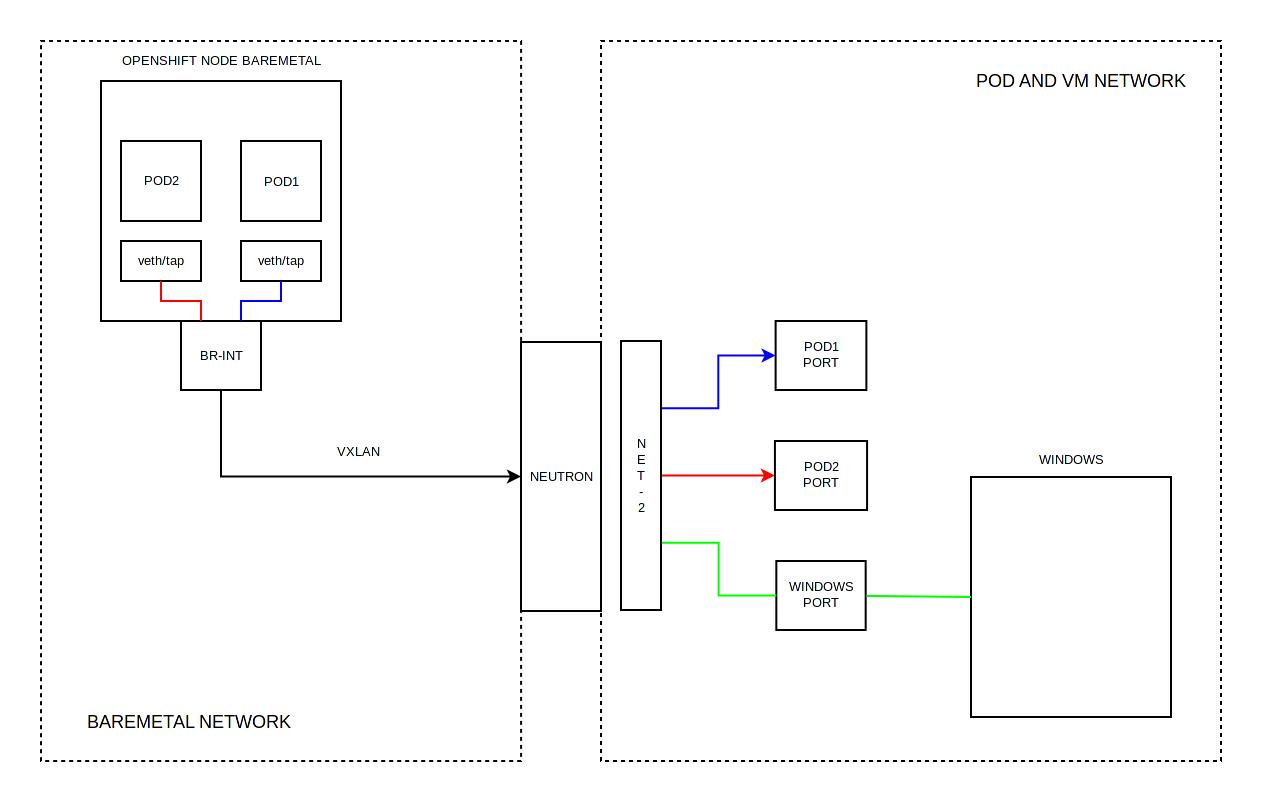 Тестирование в Openshift: Интеграция с Openstack - 4
