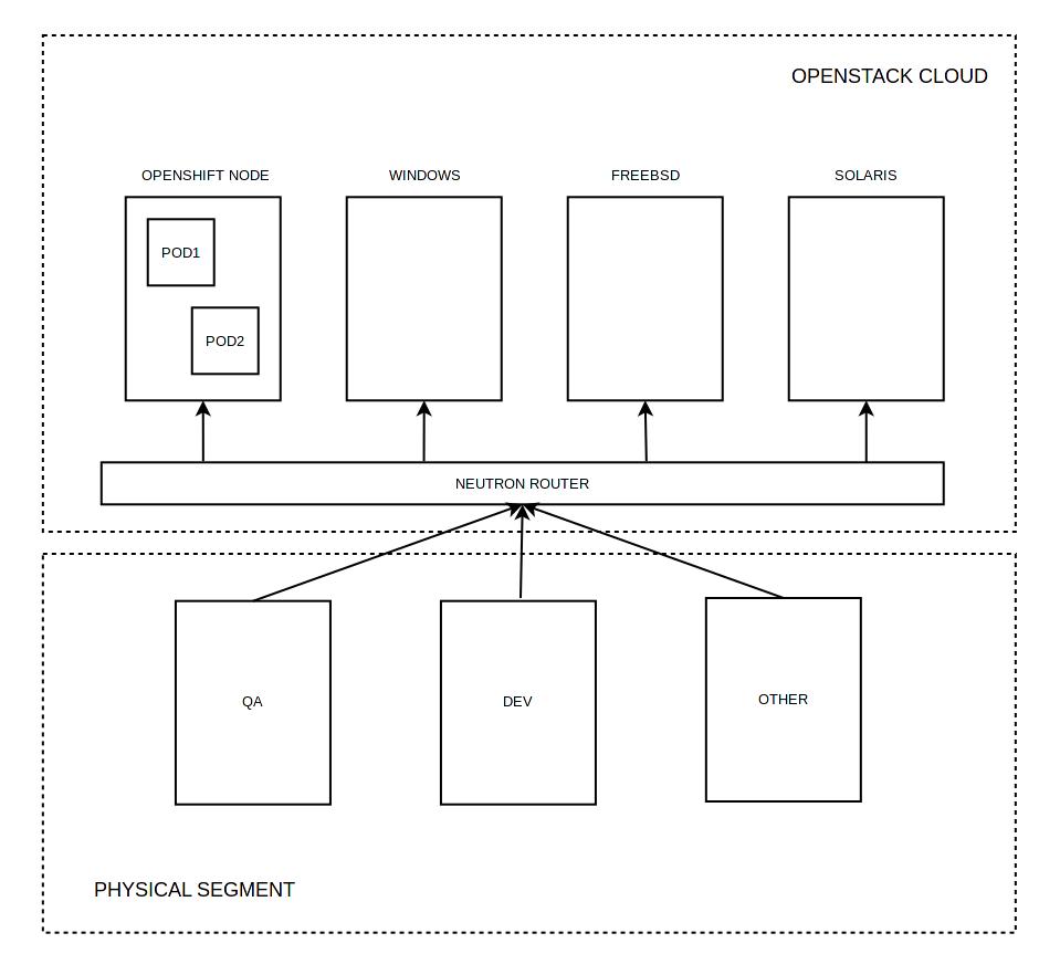 Тестирование в Openshift: Интеграция с Openstack - 5