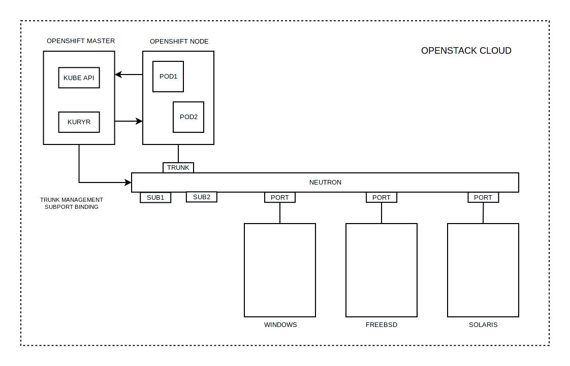 Тестирование в Openshift: Интеграция с Openstack - 1