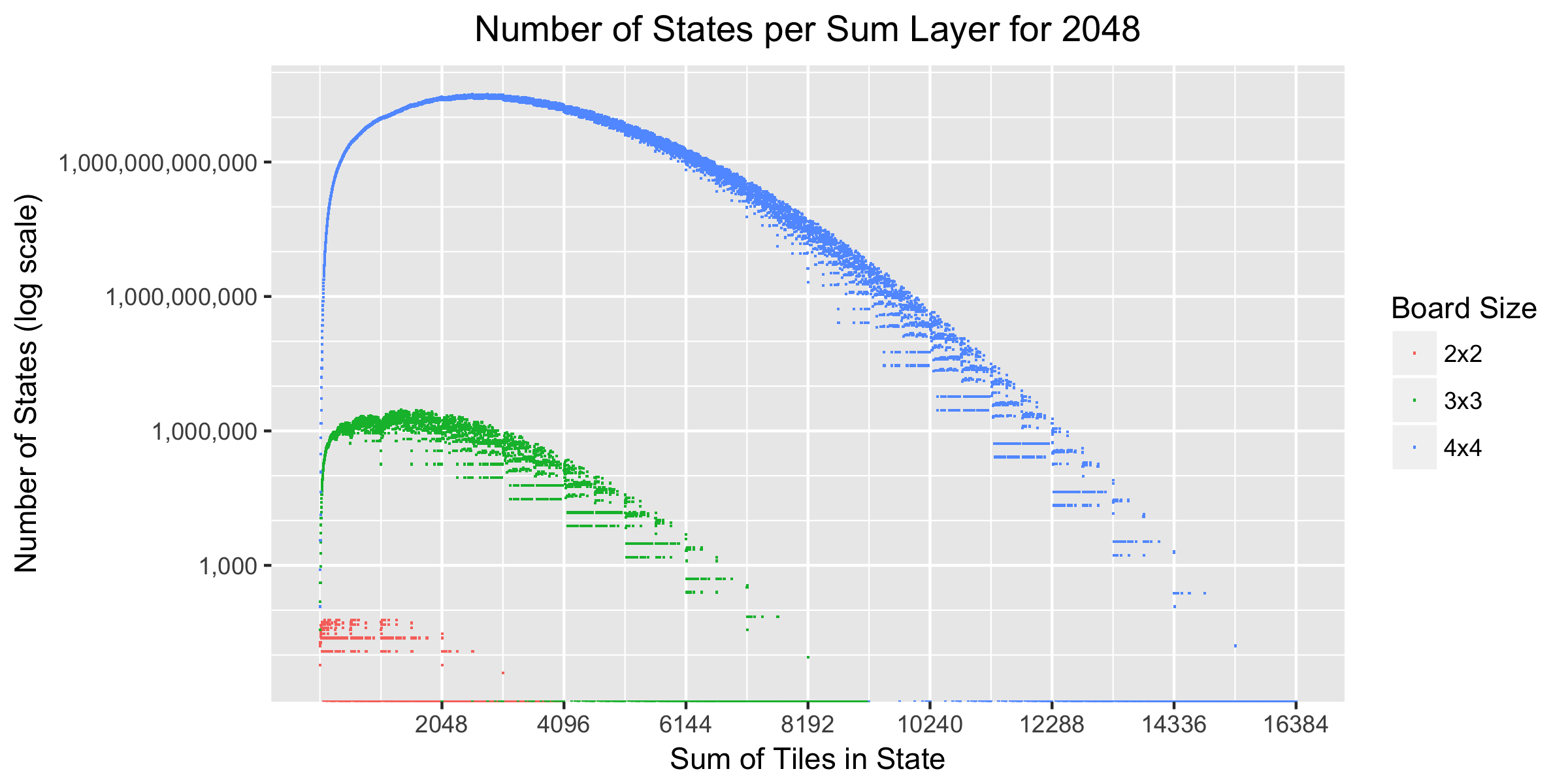 Number of states by sum of tiles (with K=11)