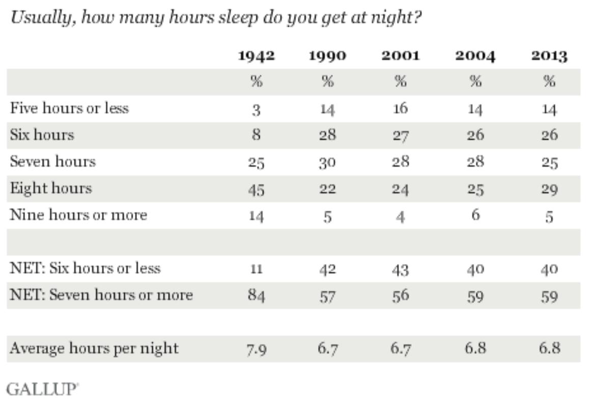 Почему мы перестали спать и что с этим делать - 4