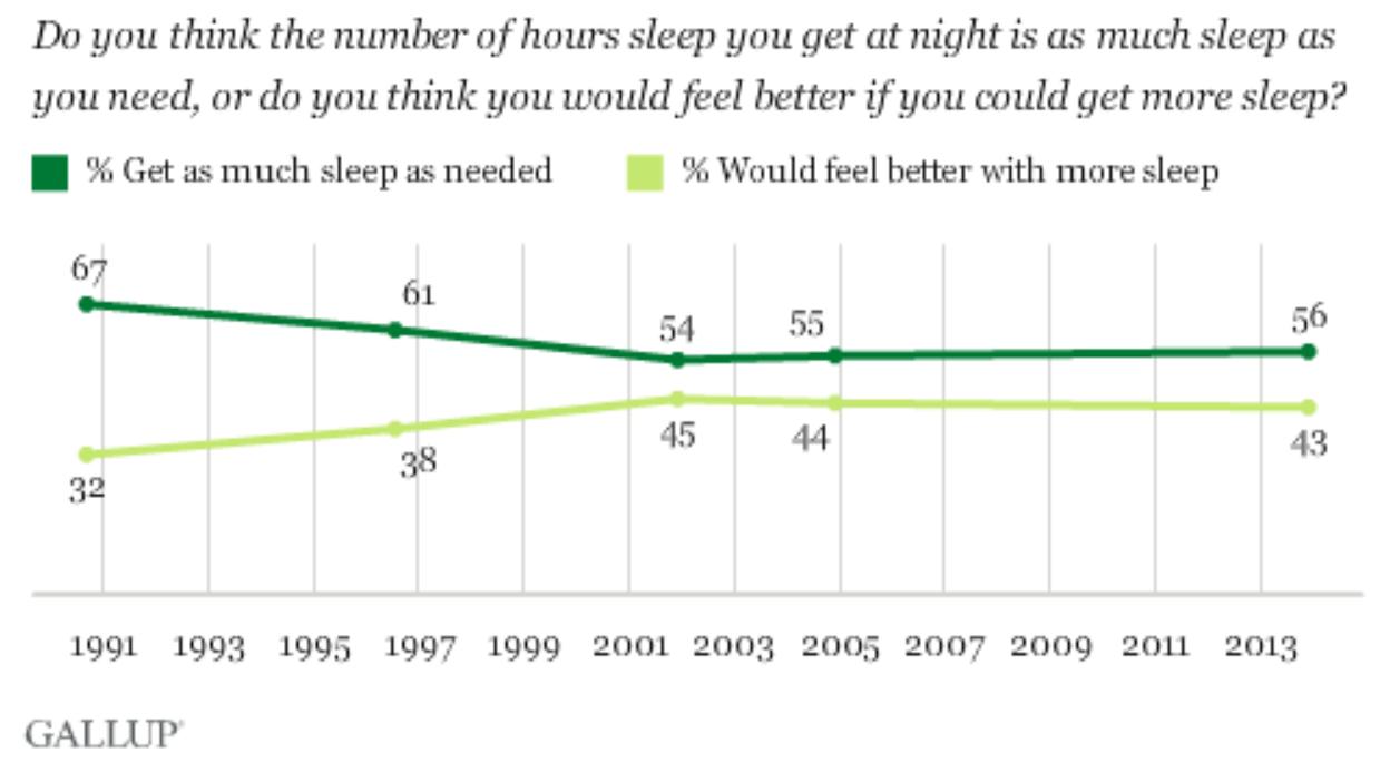 Почему мы перестали спать и что с этим делать - 5