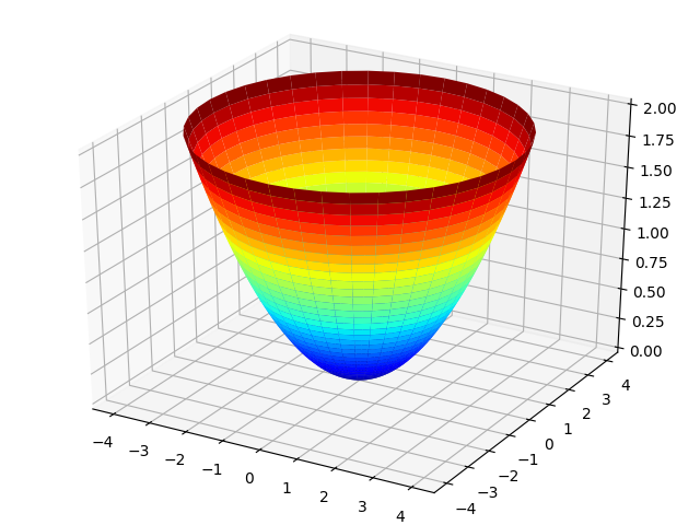 Математическая модель жидкостного тахометра на Python - 3